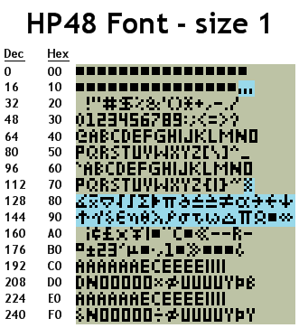 Table of HP48 font at size 1. Blue HP48 characters differ from the Latin-1 character set.