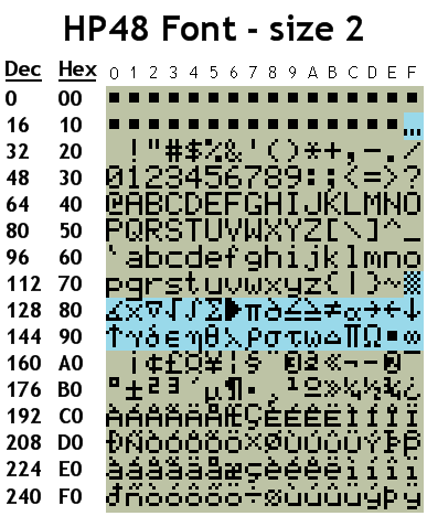 Table of HP48 font at size 2. Blue HP48 characters differ from the Latin-1 character set.